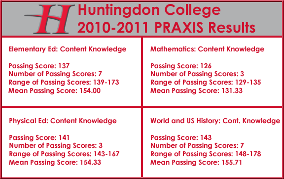 2010-2011 praxis results