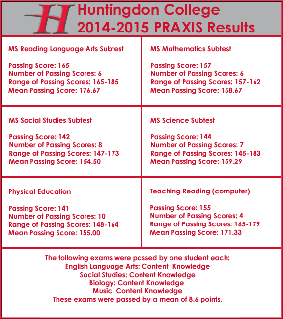 2014-15 Praxis Results